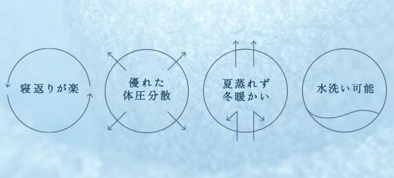 エアウィーヴの4つの特徴