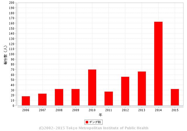 デング熱 年別報告数推移