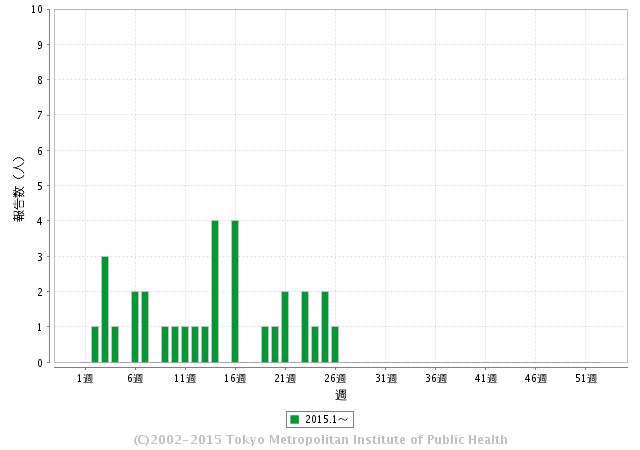 受理週別報告数推移(2015年)